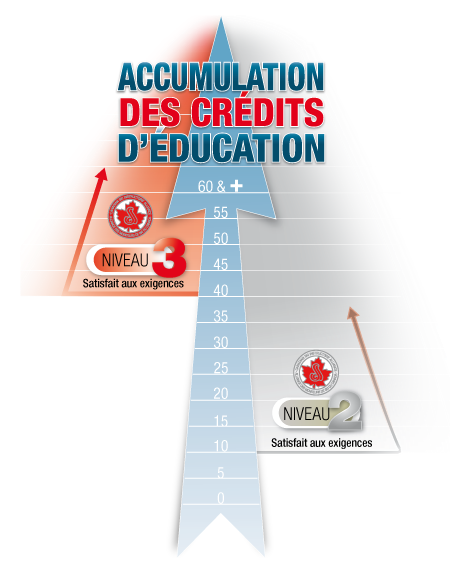 Education credits accumulation graph