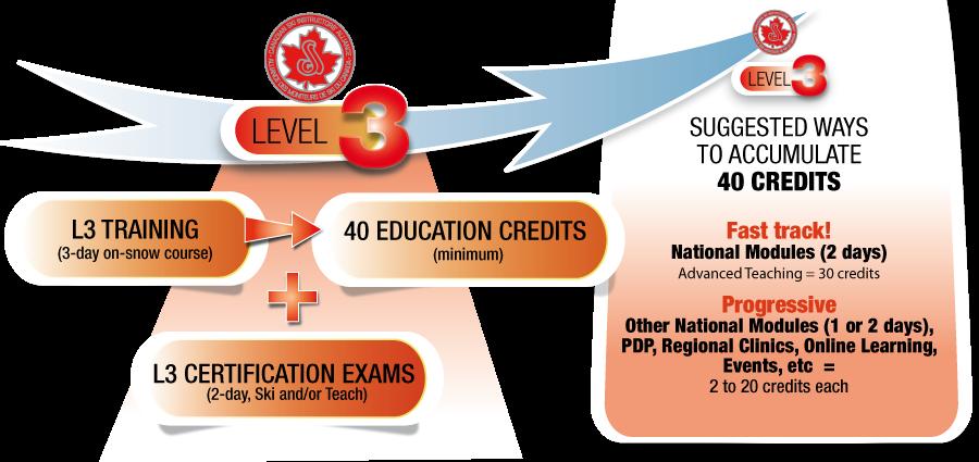 snowpro - certifications